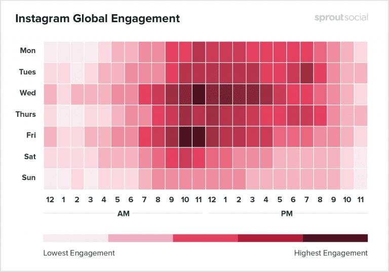 engagement insta