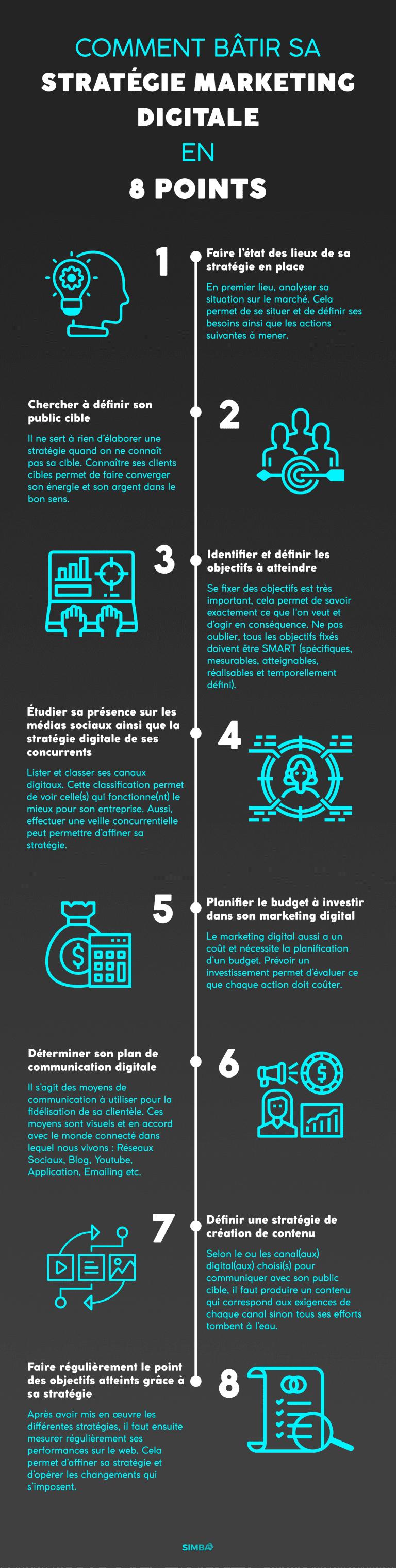 Infographie Strategie Marketing Digital